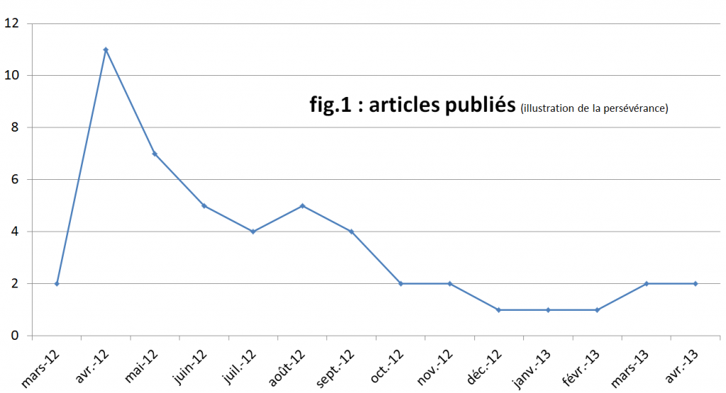 Ça y ressemble, mais ça n'est pas la courbe de popularité de François Hollande.