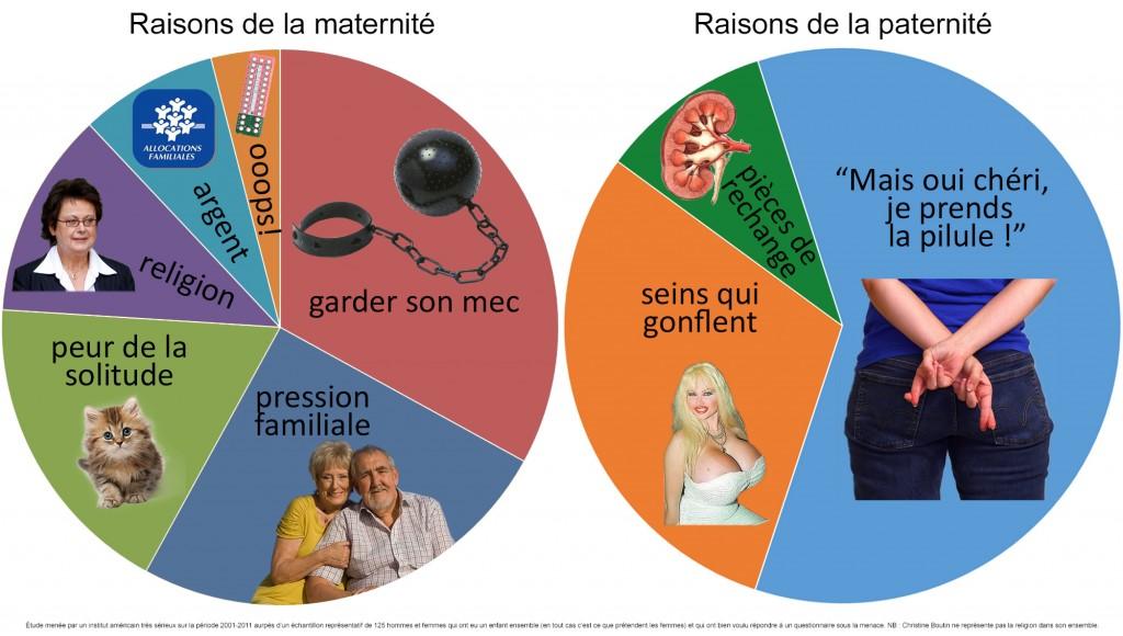 Les raisons de la grossesse chez les hommes et chez les femmes.